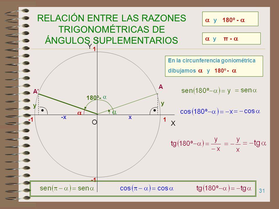 RELACIÓN ENTRE LAS RAZONES TRIGONOMÉTRICAS DE ÁNGULOS SUPLEMENTARIOS