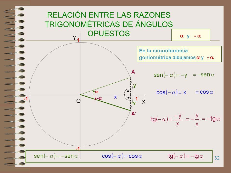 RELACIÓN ENTRE LAS RAZONES TRIGONOMÉTRICAS DE ÁNGULOS OPUESTOS
