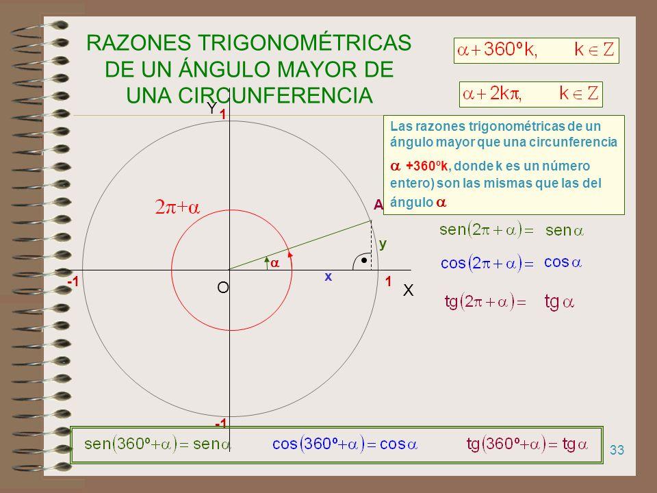 RAZONES TRIGONOMÉTRICAS DE UN ÁNGULO MAYOR DE UNA CIRCUNFERENCIA