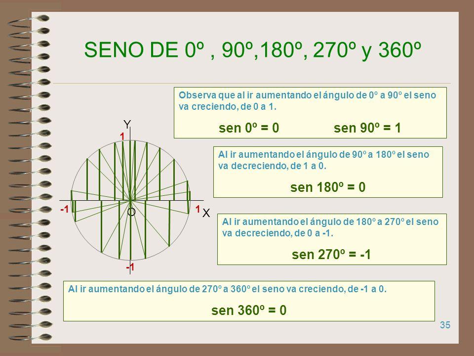 SENO DE 0º , 90º,180º, 270º y 360º sen 0º = 0 sen 90º = 1 sen 180º = 0