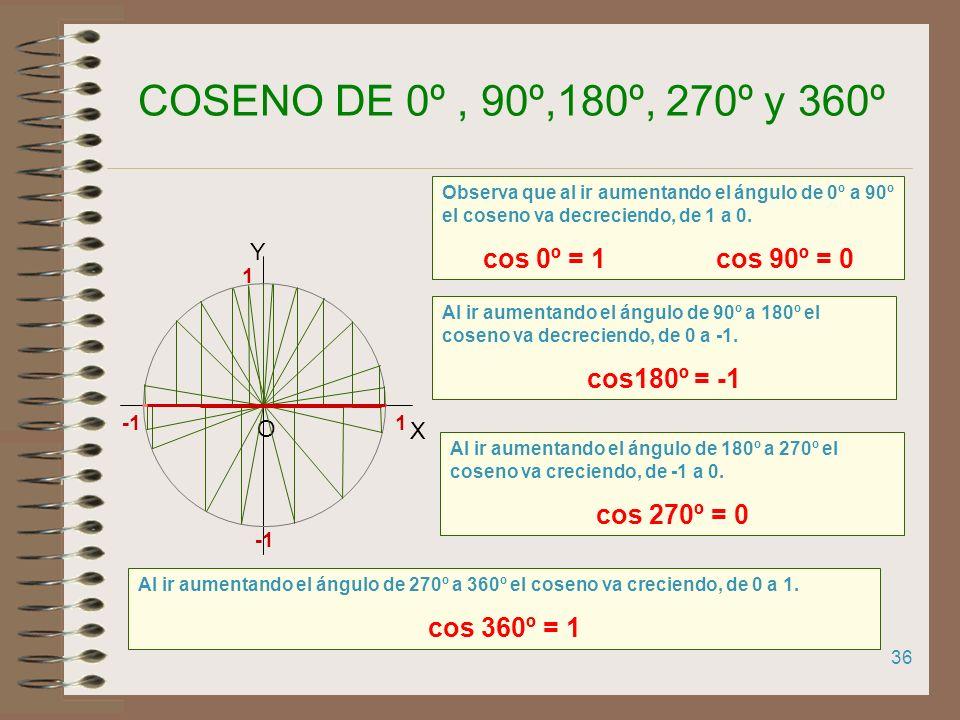 COSENO DE 0º , 90º,180º, 270º y 360º cos 0º = 1 cos 90º = 0