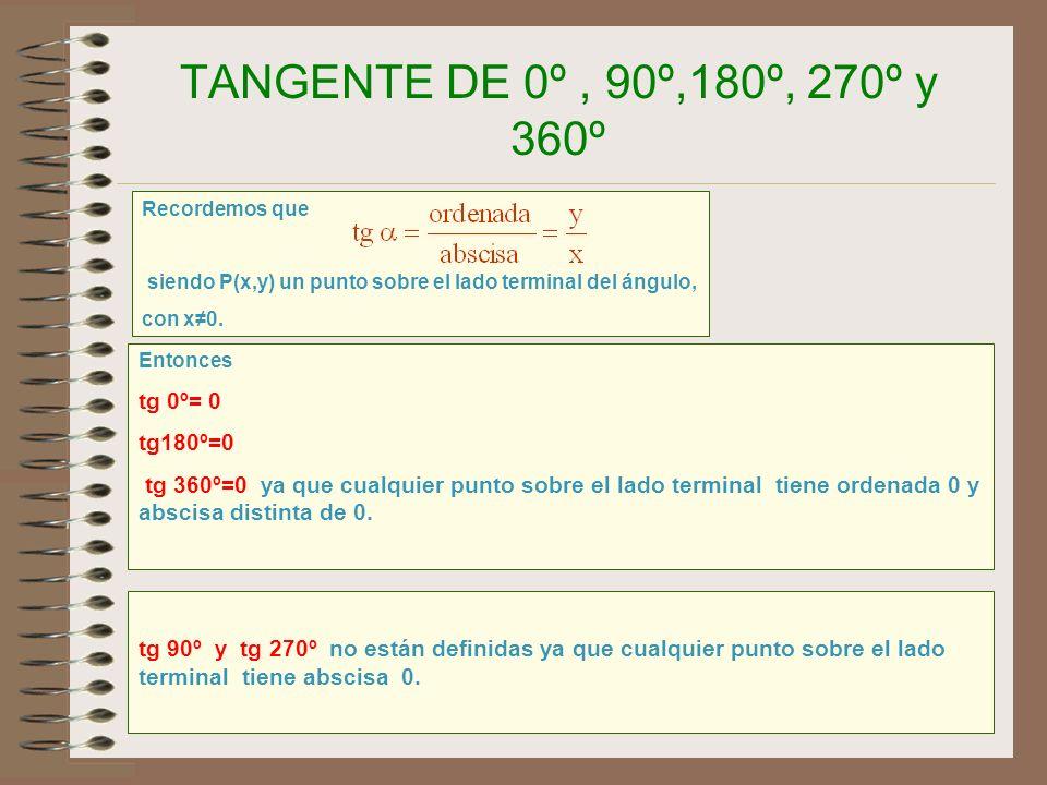 TANGENTE DE 0º , 90º,180º, 270º y 360º tg 0º= 0 tg180º=0