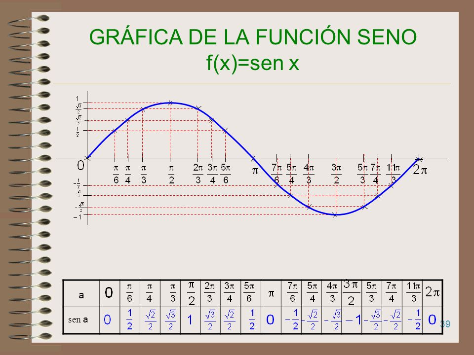 GRÁFICA DE LA FUNCIÓN SENO f(x)=sen x