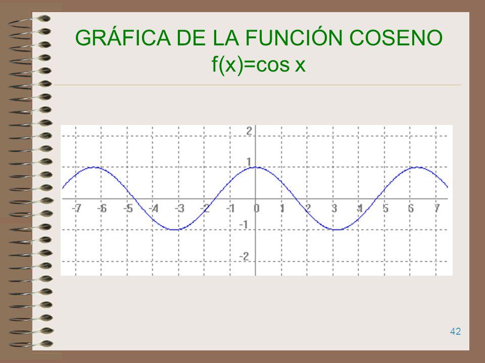 GRÁFICA DE LA FUNCIÓN COSENO f(x)=cos x