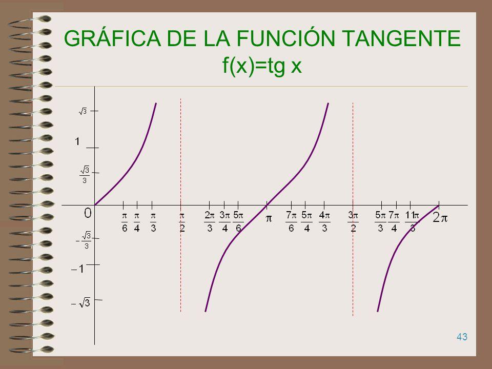 GRÁFICA DE LA FUNCIÓN TANGENTE f(x)=tg x