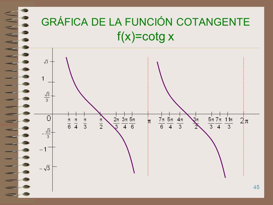 GRÁFICA DE LA FUNCIÓN COTANGENTE f(x)=cotg x