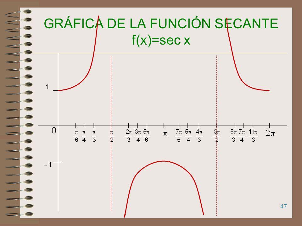 GRÁFICA DE LA FUNCIÓN SECANTE f(x)=sec x