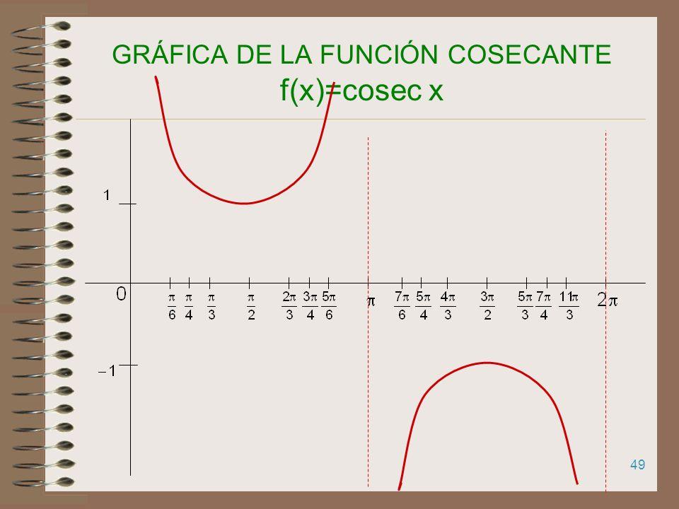 GRÁFICA DE LA FUNCIÓN COSECANTE f(x)=cosec x