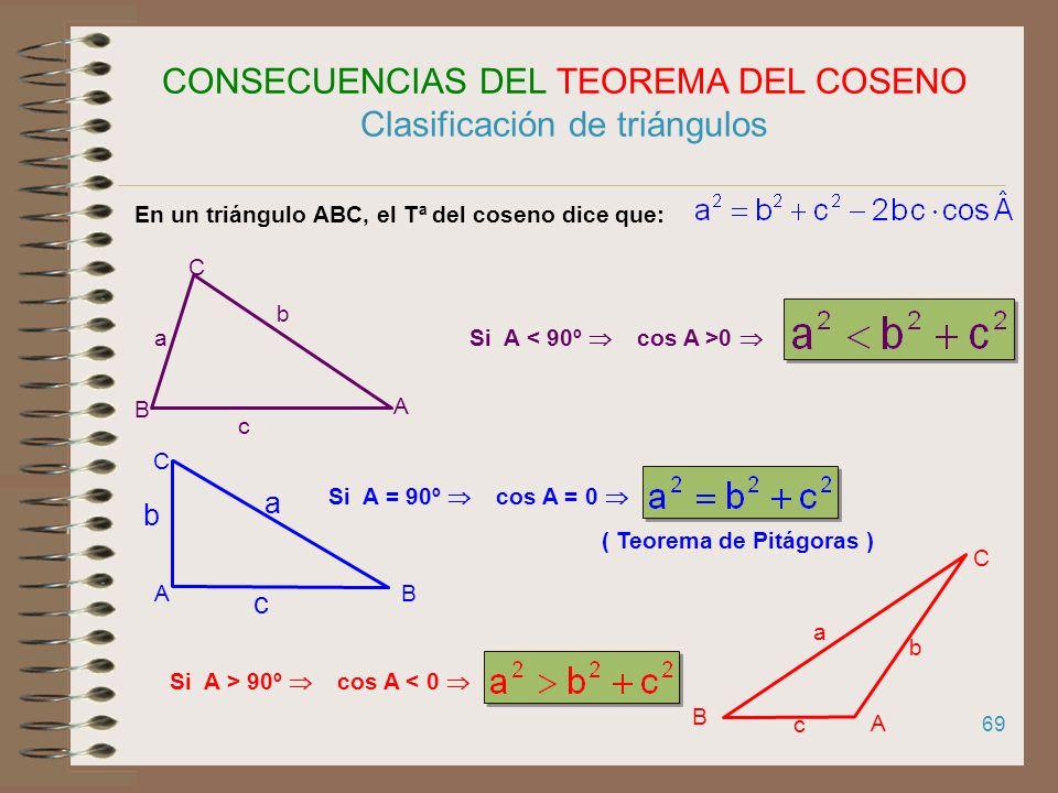 CONSECUENCIAS DEL TEOREMA DEL COSENO Clasificación de triángulos