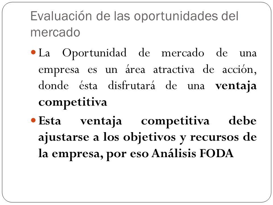 Evaluación de las oportunidades del mercado