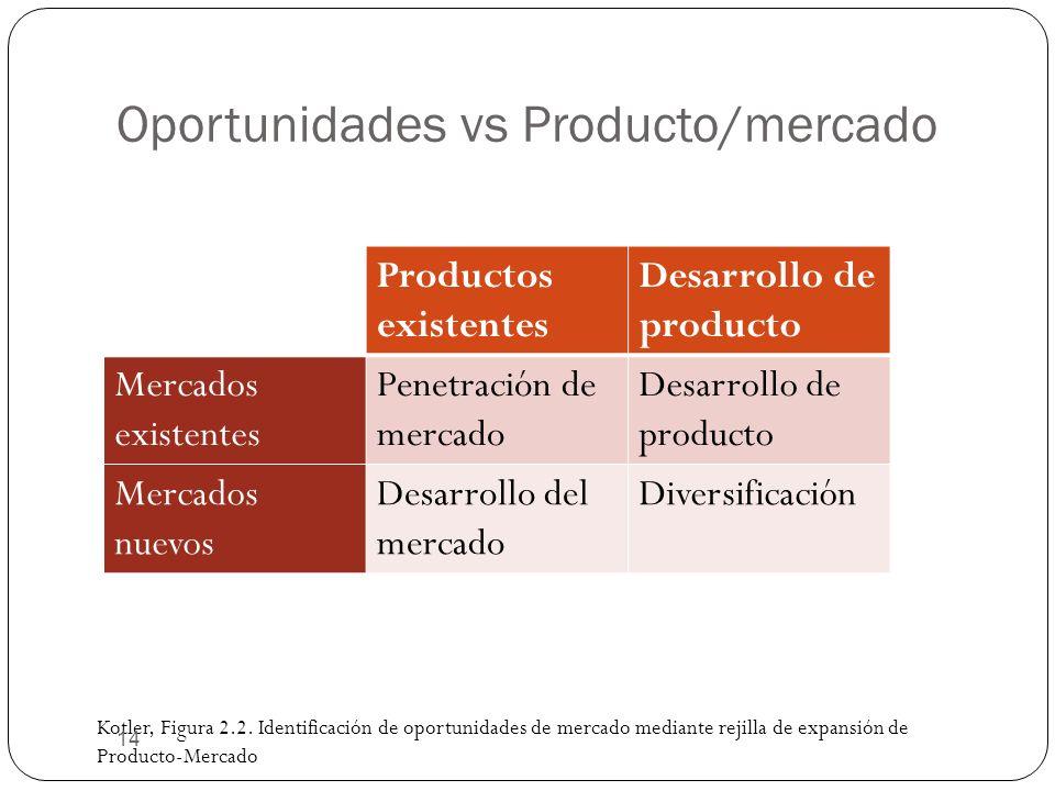 Oportunidades vs Producto/mercado