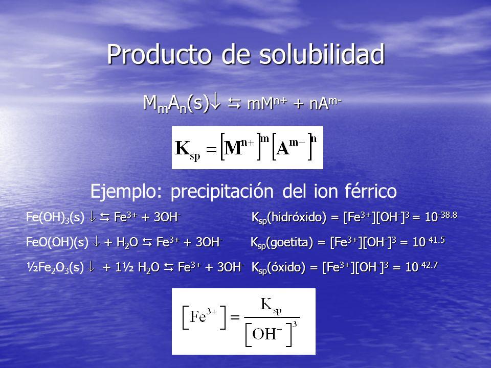 Producto de solubilidad