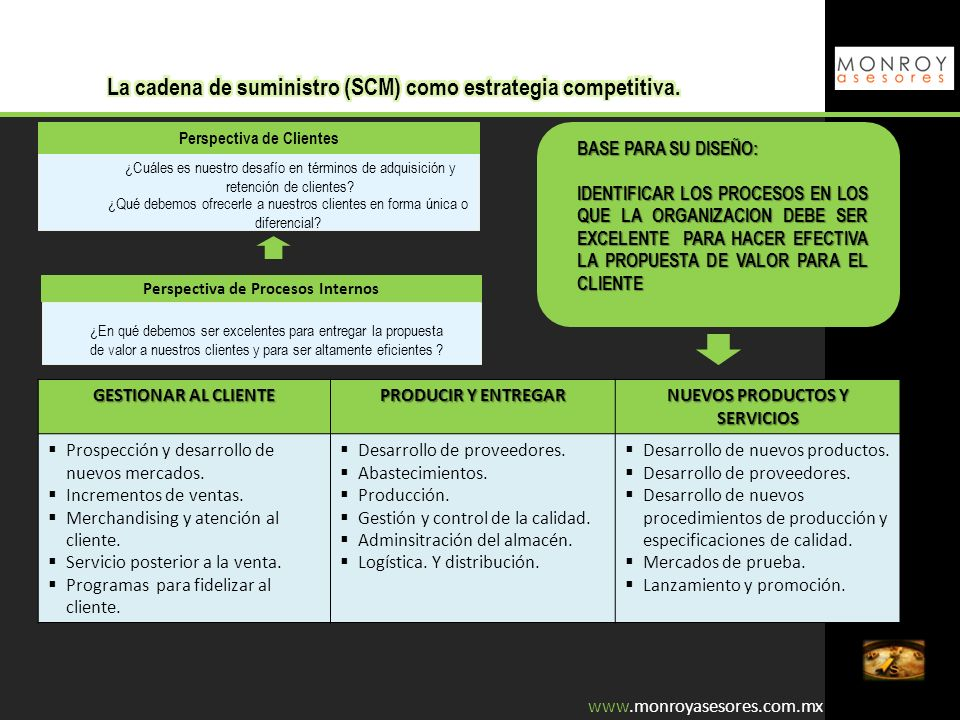 La cadena de suministro (SCM) como estrategia competitiva.