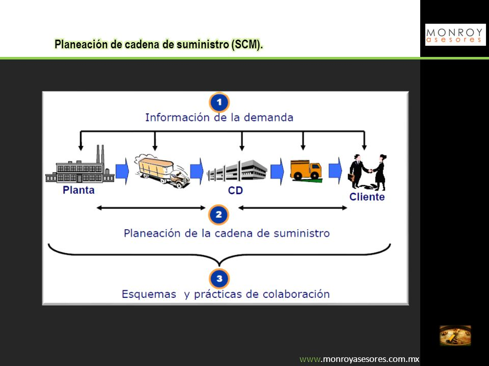 Planeación de cadena de suministro (SCM).