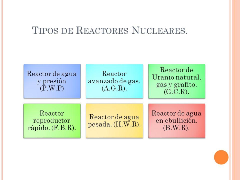 Tipos de Reactores Nucleares.