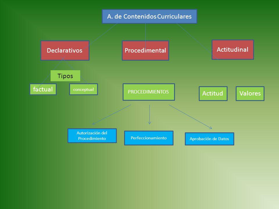 A. de Contenidos Curriculares
