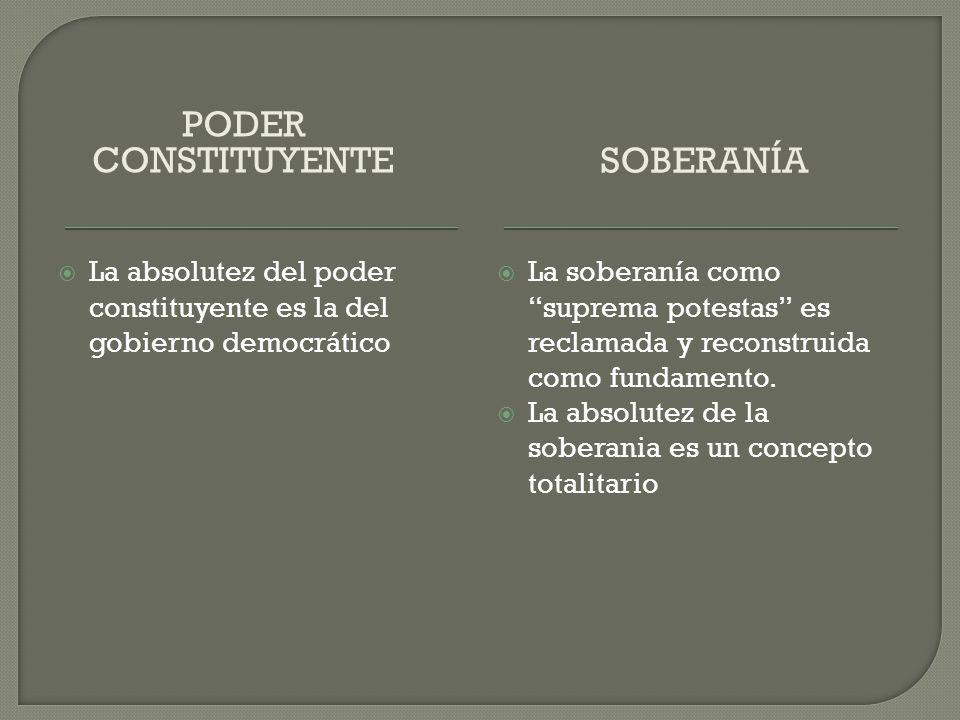 Poder constituyente Soberanía