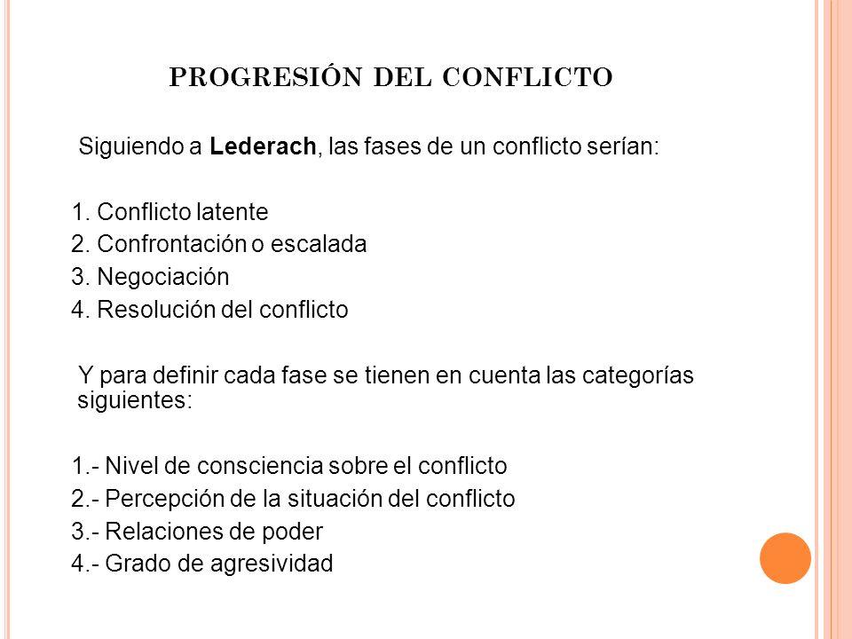 PROGRESIÓN DEL CONFLICTO