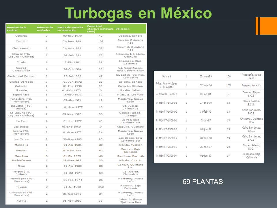 Turbogas en México 69 PLANTAS