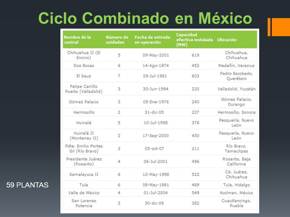 Ciclo Combinado en México