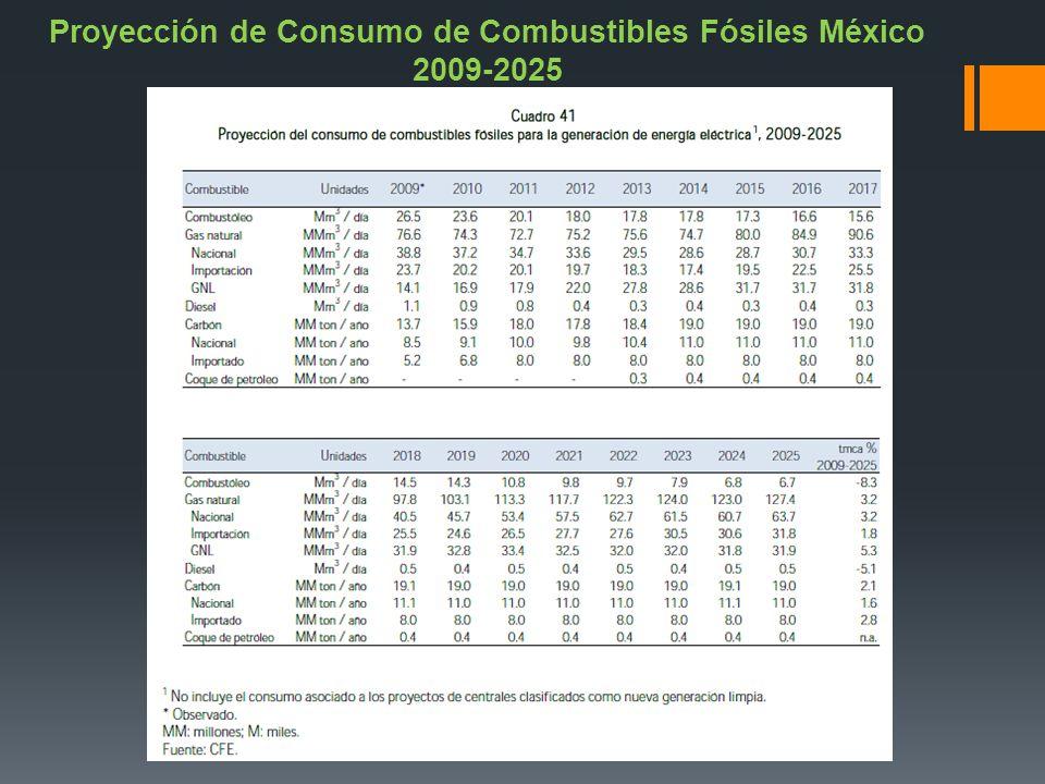 Proyección de Consumo de Combustibles Fósiles México 2009-2025