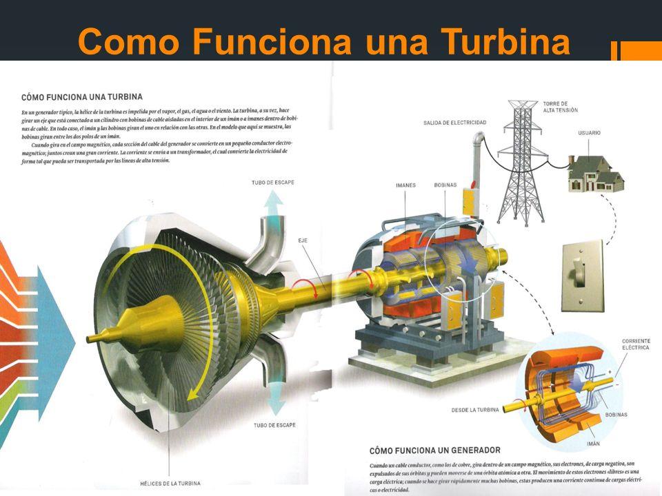 Como Funciona una Turbina
