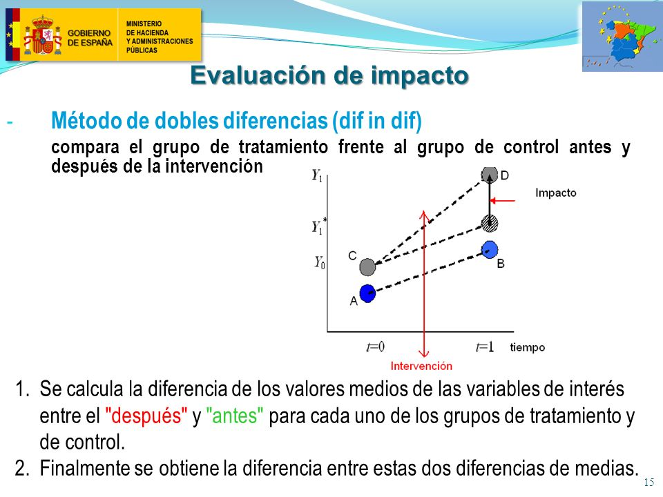 Evaluación de impacto Método de dobles diferencias (dif in dif)