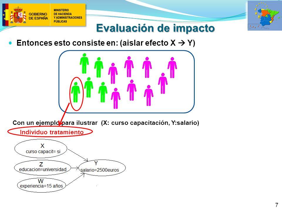 Evaluación de impacto Entonces esto consiste en: (aislar efecto X  Y)