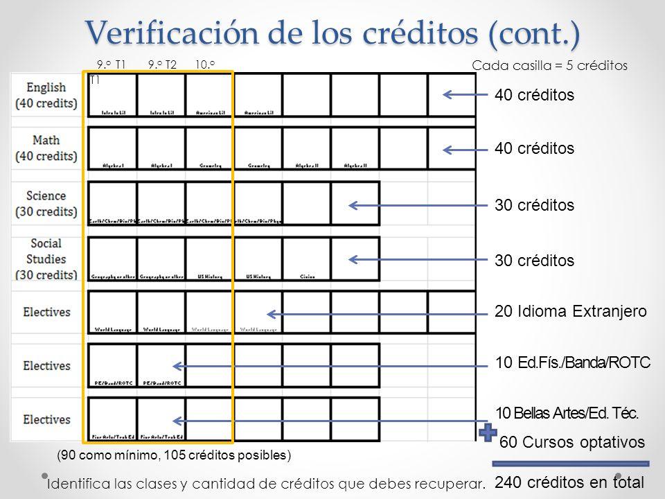 Verificación de los créditos (cont.)