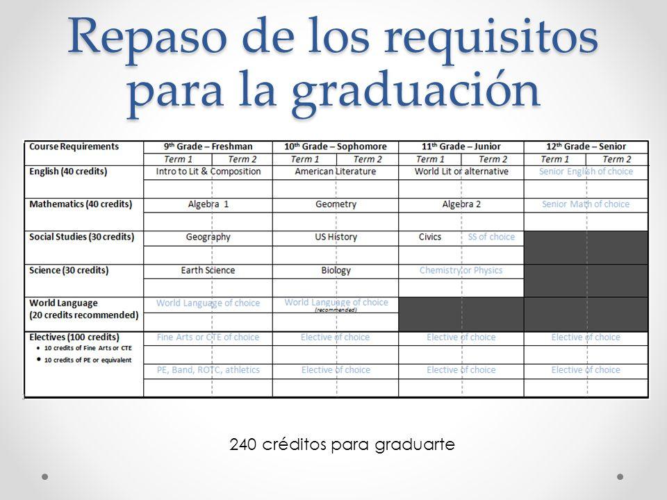 Repaso de los requisitos para la graduación