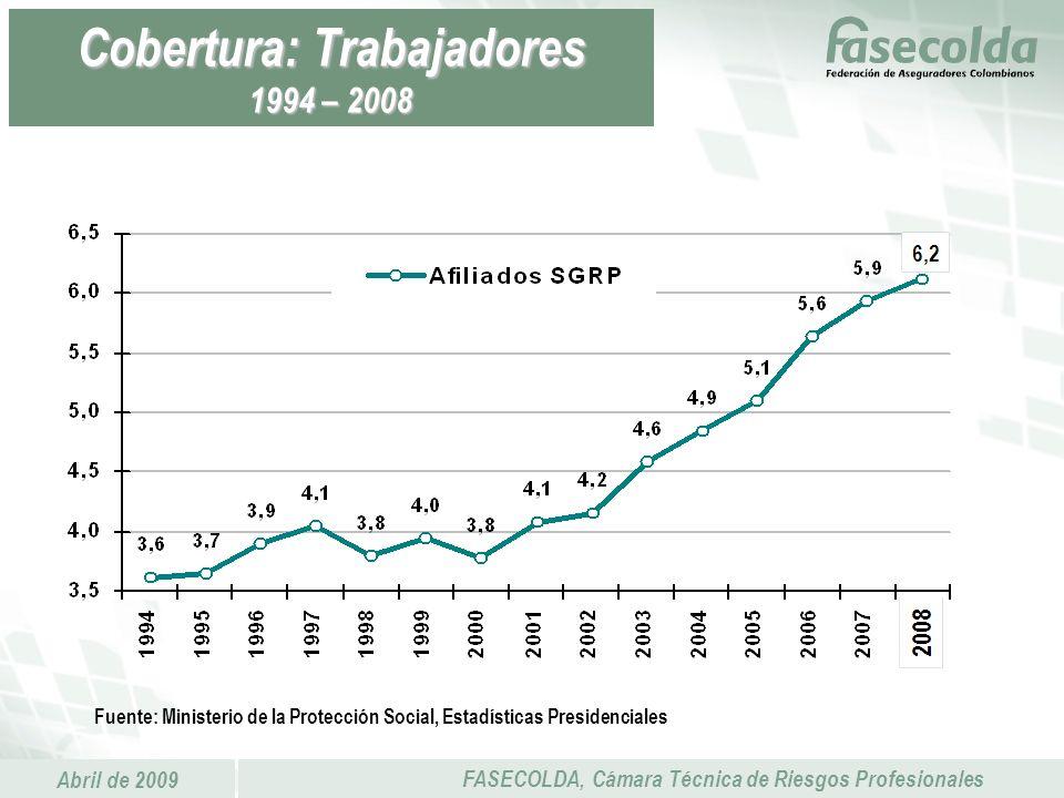 Cobertura: Trabajadores 1994 – 2008