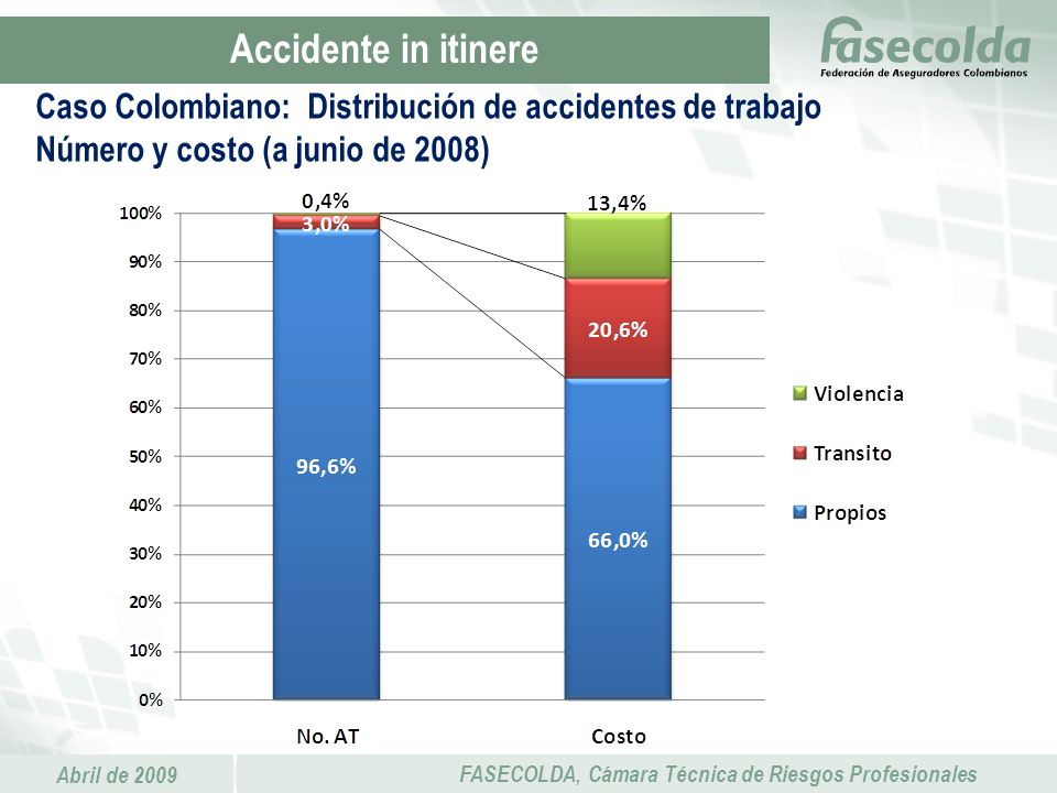 Accidente in itinere Caso Colombiano: Distribución de accidentes de trabajo Número y costo (a junio de 2008)