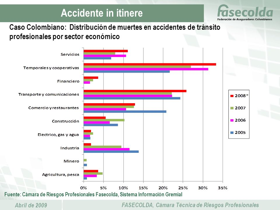 Accidente in itinere Caso Colombiano: Distribución de muertes en accidentes de tránsito profesionales por sector económico.