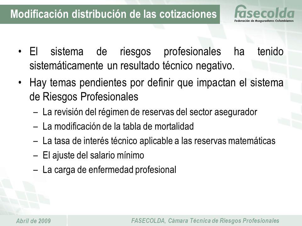 Modificación distribución de las cotizaciones
