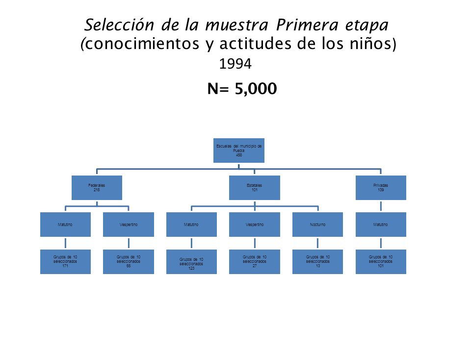 Escuelas del municipio de Puebla