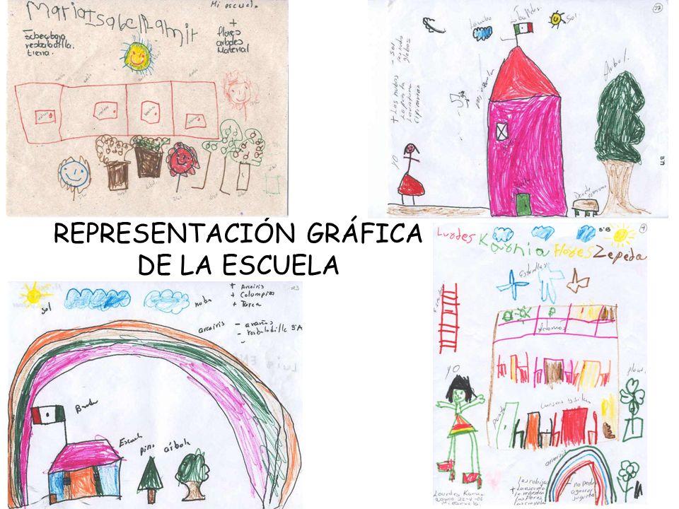 REPRESENTACIÓN GRÁFICA DE LA ESCUELA