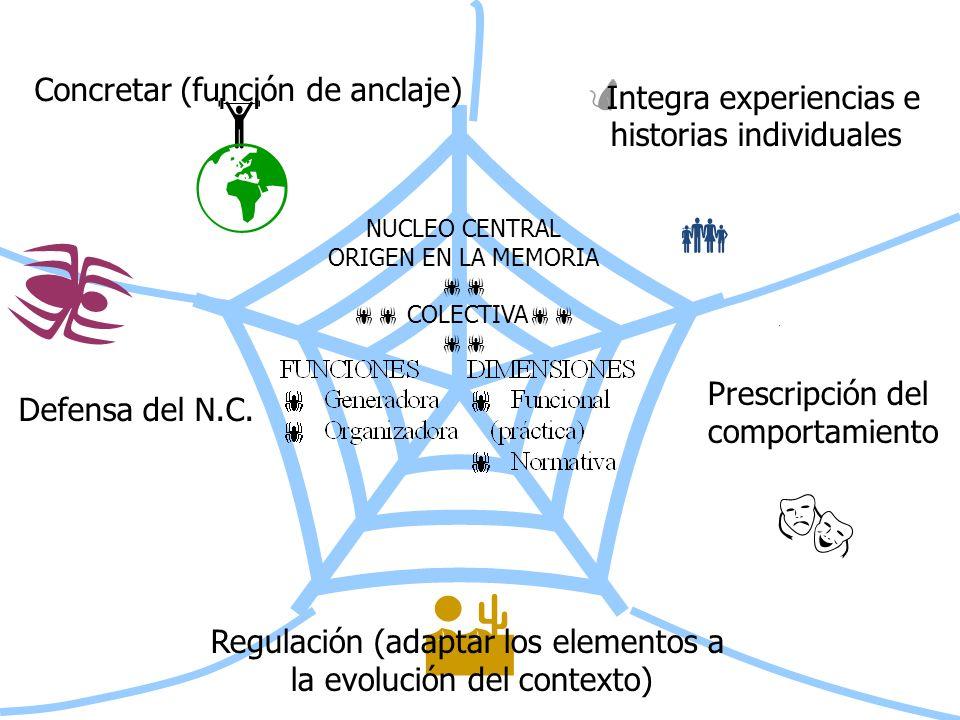        Concretar (función de anclaje) Integra experiencias e