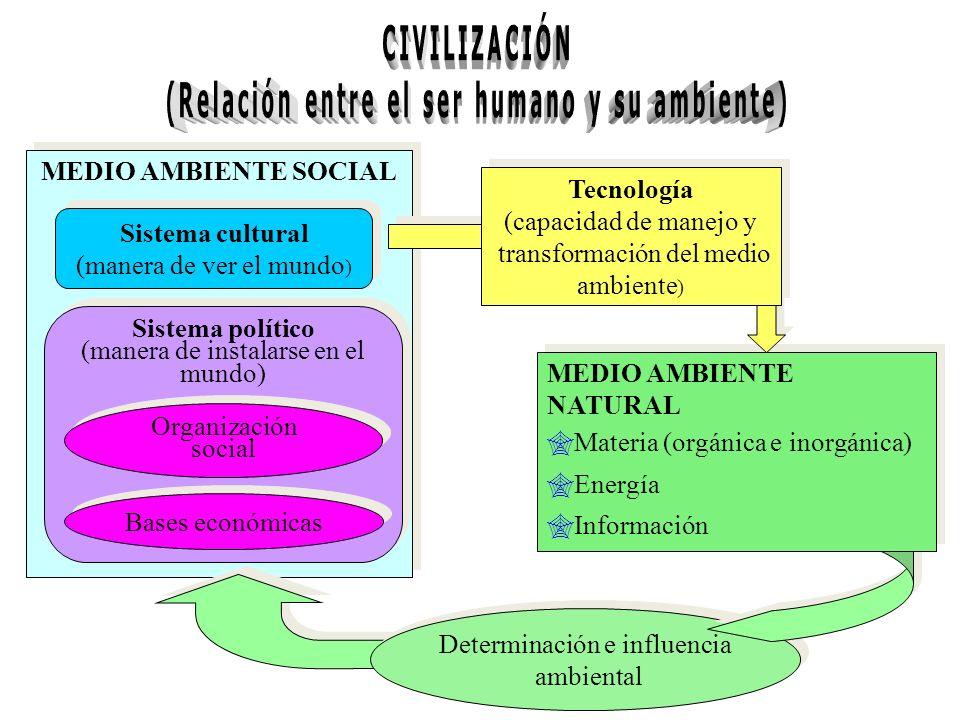 (Relación entre el ser humano y su ambiente)
