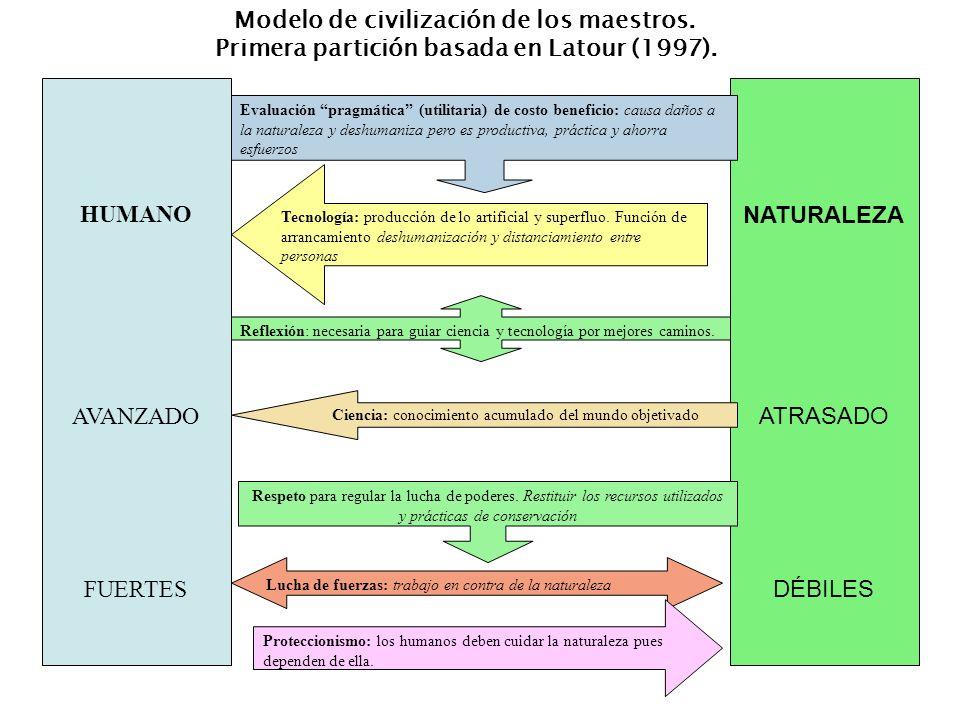Modelo de civilización de los maestros.