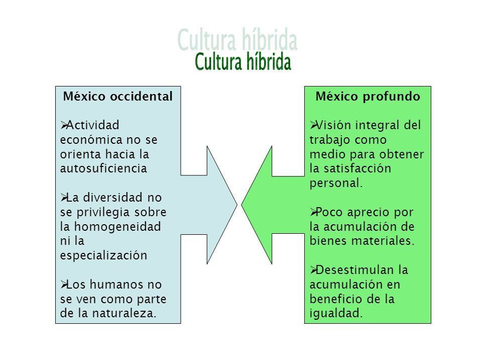 Cultura híbrida México occidental