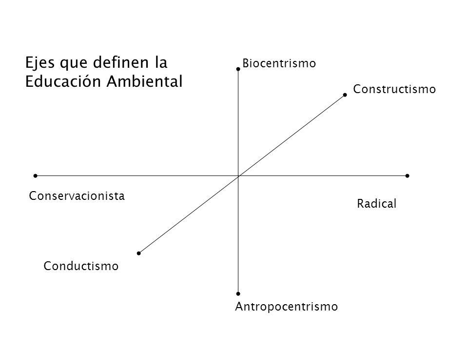 Ejes que definen la Educación Ambiental Biocentrismo Constructismo
