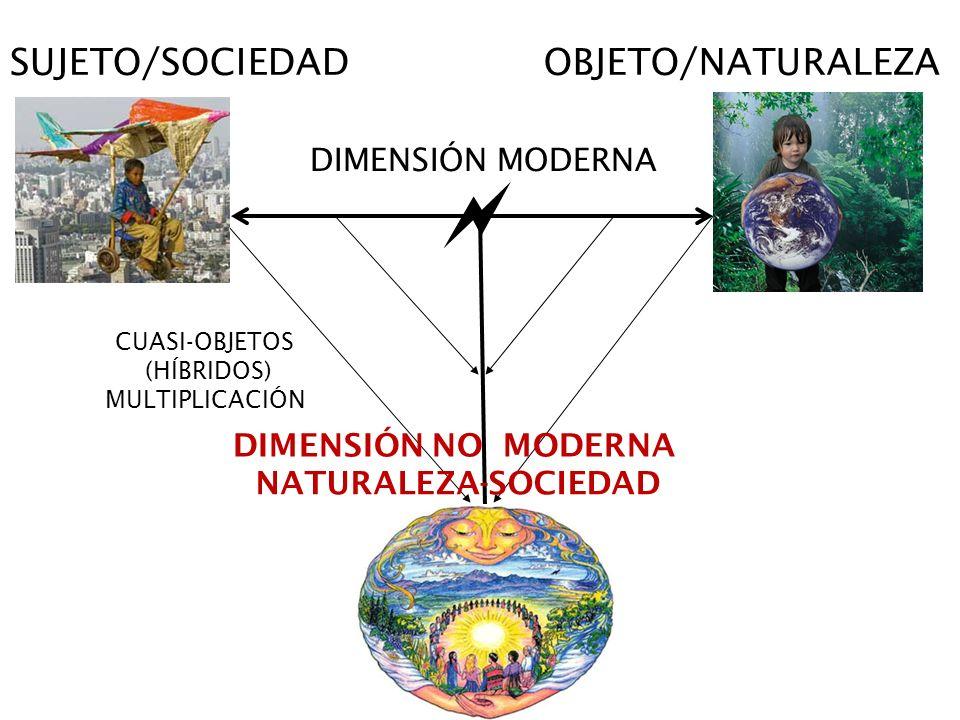  SUJETO/SOCIEDAD OBJETO/NATURALEZA DIMENSIÓN MODERNA