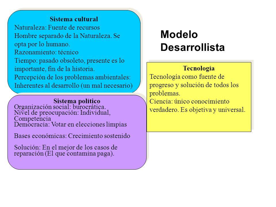 Modelo Desarrollista Sistema cultural Naturaleza: Fuente de recursos