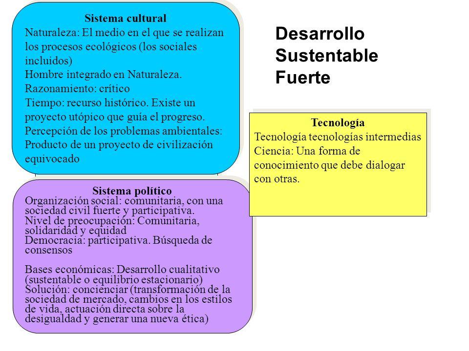 Desarrollo Sustentable Fuerte