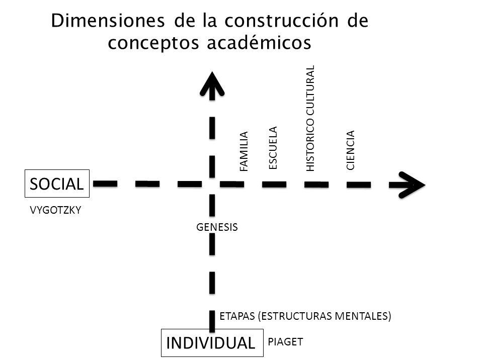 Dimensiones de la construcción de conceptos académicos