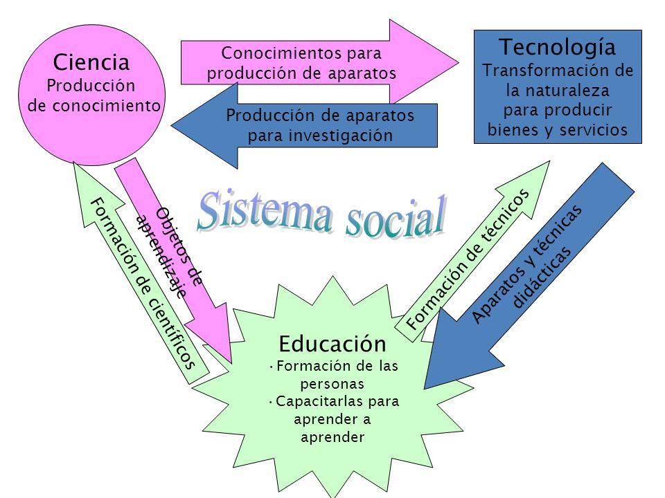 Sistema social Tecnología Ciencia Educación