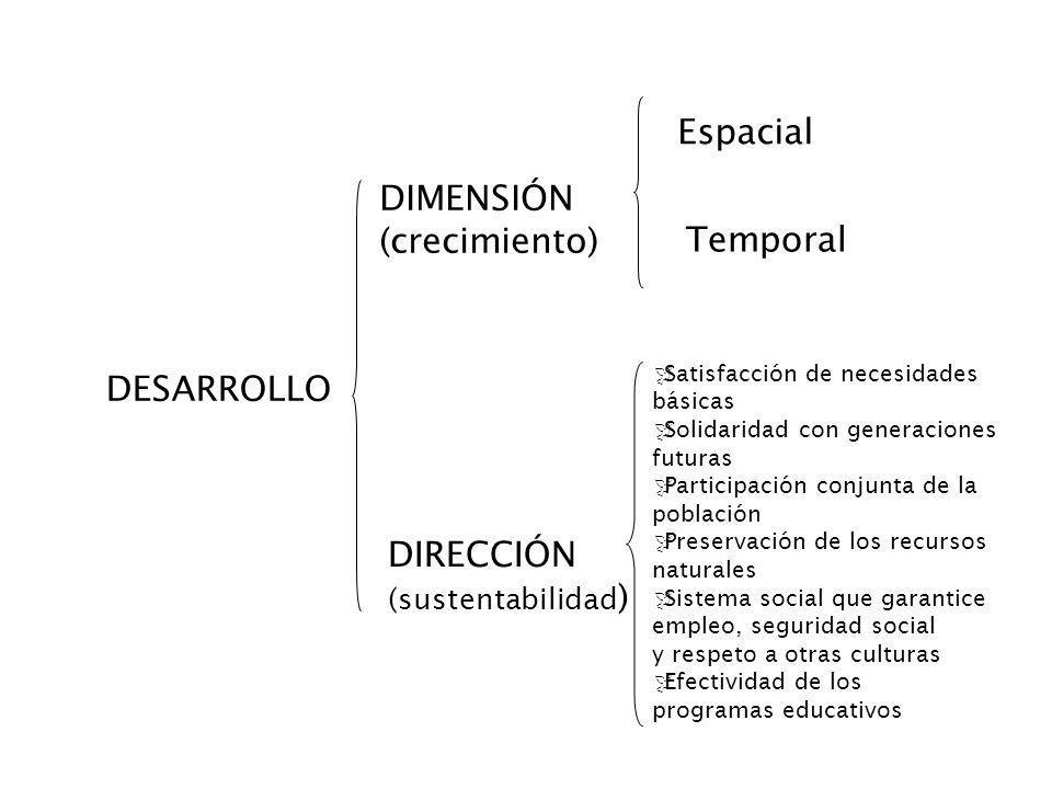 Espacial DIMENSIÓN (crecimiento) Temporal DESARROLLO DIRECCIÓN