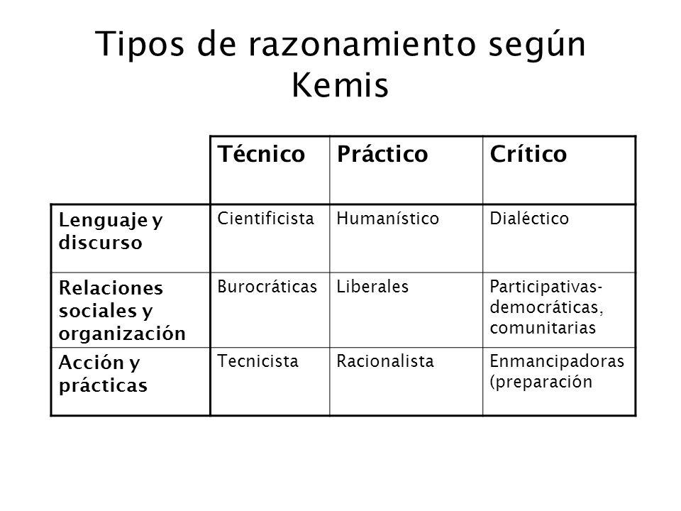 Tipos de razonamiento según Kemis