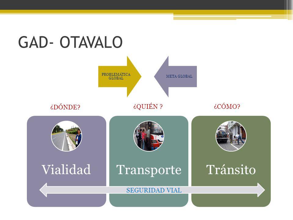 GAD- OTAVALO Vialidad Transporte Tránsito ¿DÓNDE ¿QUIÉN ¿CÓMO