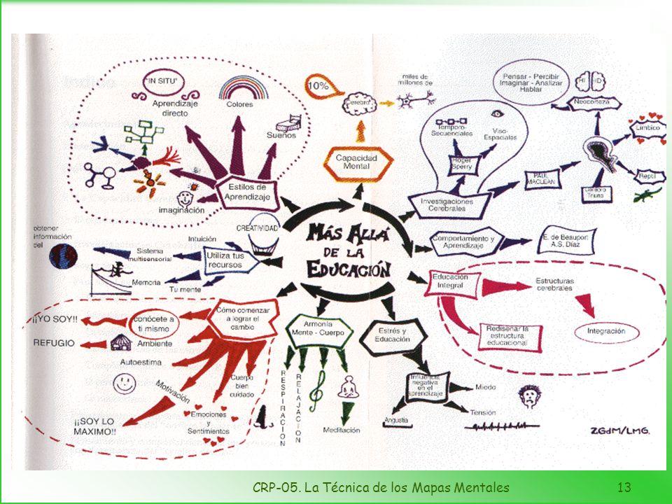 CRP-05. La Técnica de los Mapas Mentales